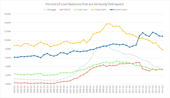 Percent of Loan Balances that are Seriously Delinquent Chart