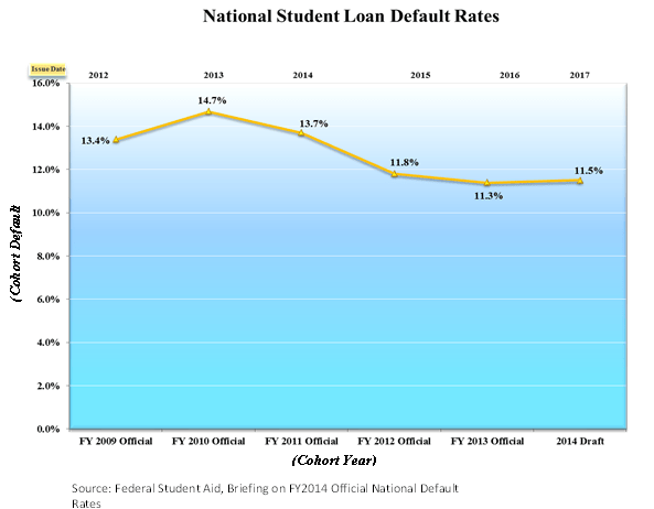 National Student Loan Default Rates
