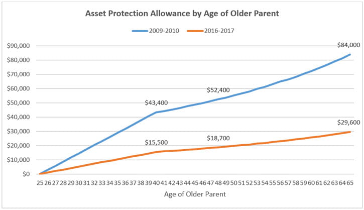 Asset Protection Allowance by Age of Older Parent Line Chart