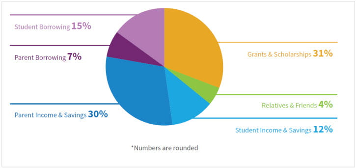 How the Typical Family Pays for College Pie Chart