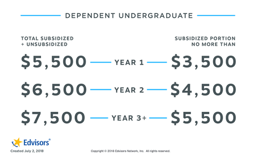 dependent undergraduate yearly loan limits