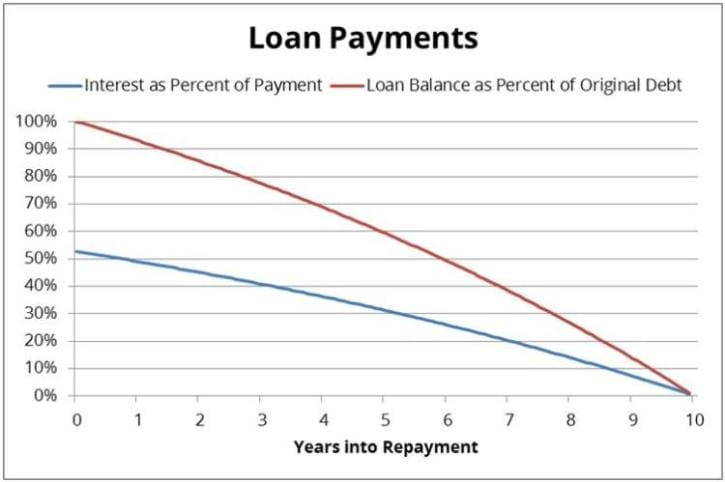 Loan Payments Chart
