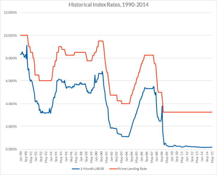 Historical Index Rates, 1990-2014 Line Chart