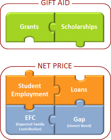Gift Aid - Grants + Scholarships, Net Price = Student Employment + Loans + EFC + Gap