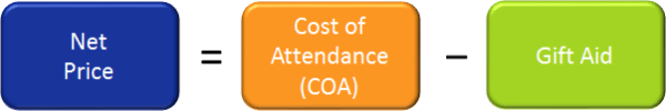 Net Price = Cost of Attendance (COA) - Gift Aid