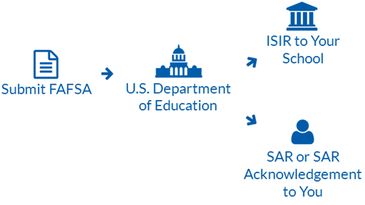 Student Aid Report (SAR) Process