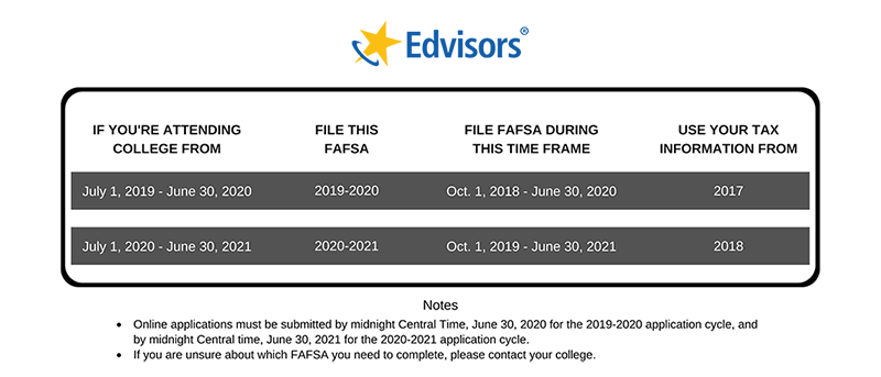 which fafsa should i file for the 2019 2020 school year