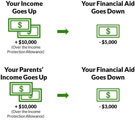 Income Goes Up, Financial Aid Goes Down Diagram