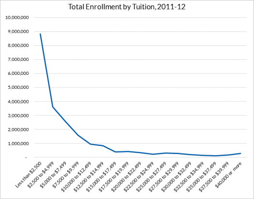 Total Enrollment by Tuition Chart
