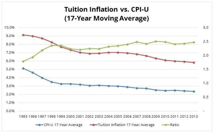 Tuition Inflation vs CPI-U 17-Year Moving Average Trend Chart