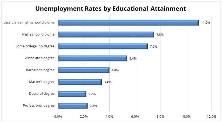 Unemployment Rates by Educational Attainment Chart