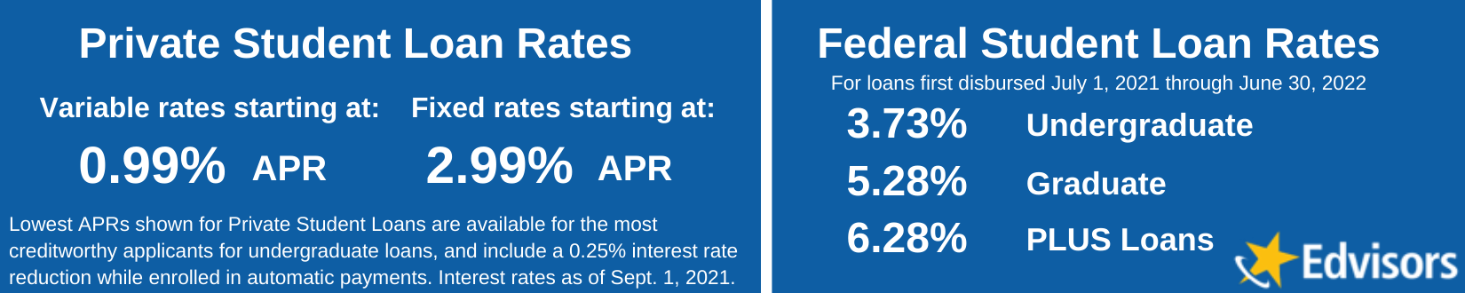 compare student loan interest rates 2019