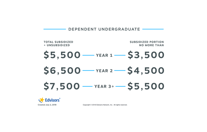 federal direct stafford yearly loan limits dependent students