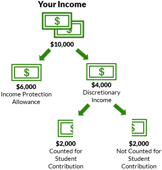 Income Protection Allowance, Discretionary Income, and Student Contribution