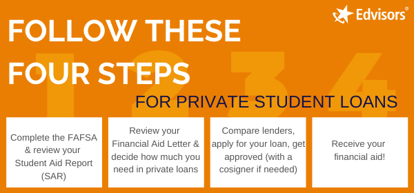 Private student loans in 4 easy steps