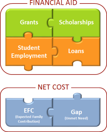 Financial Aid = Gift Aid + Self Help Aid, Net Cost = EFC + Gap