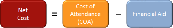 Net Cost = Cost of Attendance (COA) - Financial Aid
