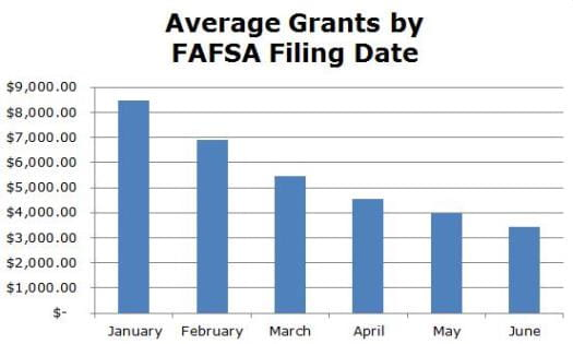 Average Grants by FAFSA Filing Date Chart