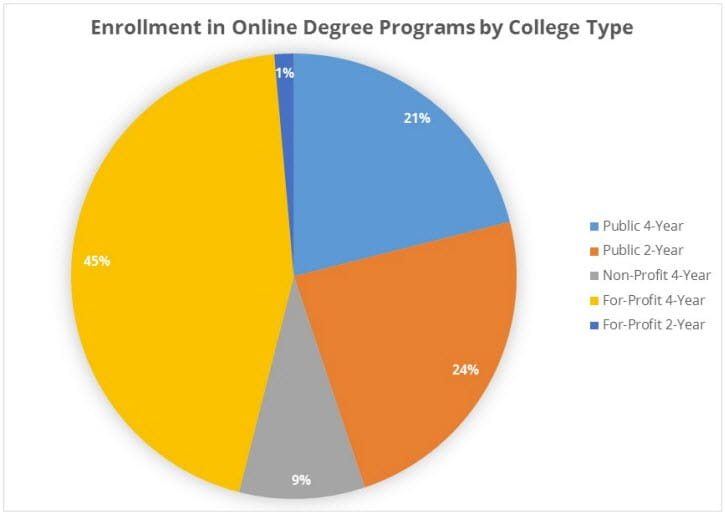 Enrollment in Online Degree Programs by College Type