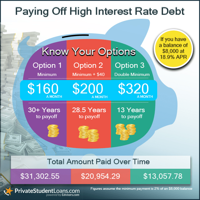 piggy bank interest rate chart
