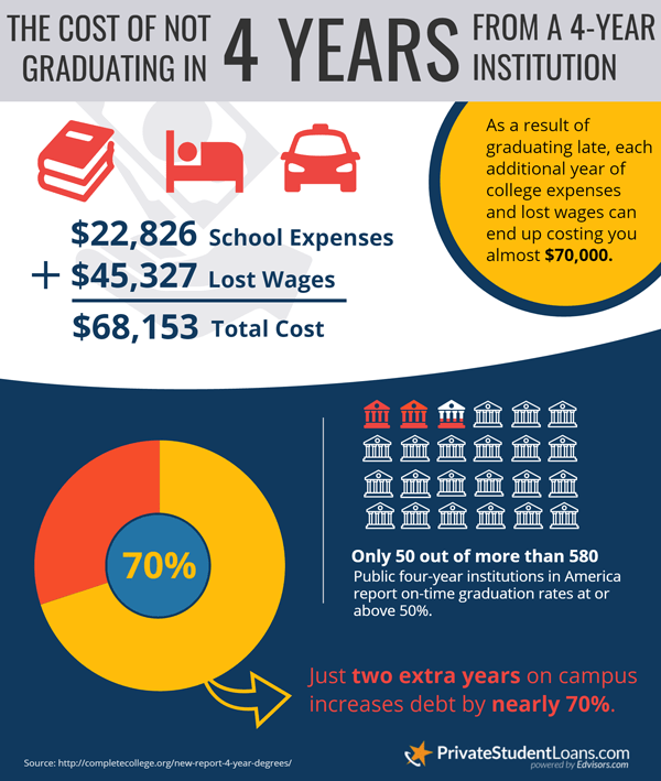 cost of not graduating in four years infographic